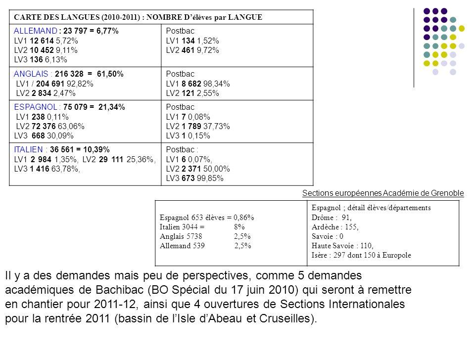 CARTE DES LANGUES (2010-2011) : NOMBRE Délèves par LANGUE ALLEMAND : 23 797 = 6,77% LV1 12 614 5,72% LV2 10 452 9,11% LV3 136 6,13% Postbac LV1 134 1,52% LV2 461 9,72% ANGLAIS : 216 328 = 61,50% LV1 / 204 691 92,82% LV2 2 834 2,47% Postbac LV1 8 682 98,34% LV2 121 2,55% ESPAGNOL : 75 079 = 21,34% LV1 238 0,11% LV2 72 376 63,06% LV3 668 30,09% Postbac LV1 7 0,08% LV2 1 789 37,73% LV3 1 0,15% ITALIEN : 36 561 = 10,39% LV1 2 984 1,35%, LV2 29 111 25,36%, LV3 1 416 63,78%, Postbac : LV1 6 0,07%, LV2 2 371 50,00% LV3 673 99,85% Sections européennes Académie de Grenoble Espagnol 653 élèves = 0,86% Italien 3044 = 8% Anglais 5738 2,5% Allemand 539 2,5% Espagnol ; détail élèves/départements Drôme : 91, Ardèche : 155, Savoie : 0 Haute Savoie : 110, Isère : 297 dont 150 à Europole Il y a des demandes mais peu de perspectives, comme 5 demandes académiques de Bachibac (BO Spécial du 17 juin 2010) qui seront à remettre en chantier pour 2011-12, ainsi que 4 ouvertures de Sections Internationales pour la rentrée 2011 (bassin de lIsle dAbeau et Cruseilles).