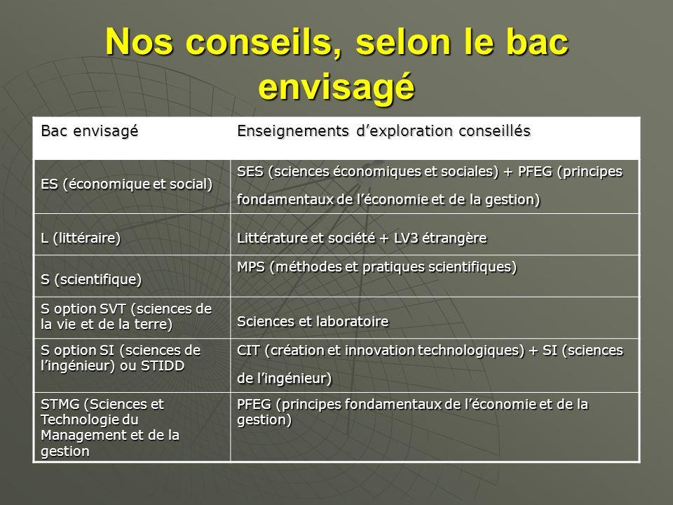 Nos conseils, selon le bac envisagé Bac envisagé Enseignements dexploration conseillés ES (économique et social) SES (sciences économiques et sociales