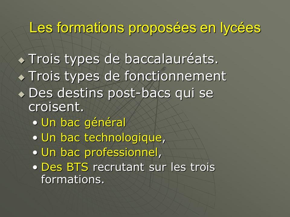 Les formations proposées en lycées Trois types de baccalauréats. Trois types de baccalauréats. Trois types de fonctionnement Trois types de fonctionne
