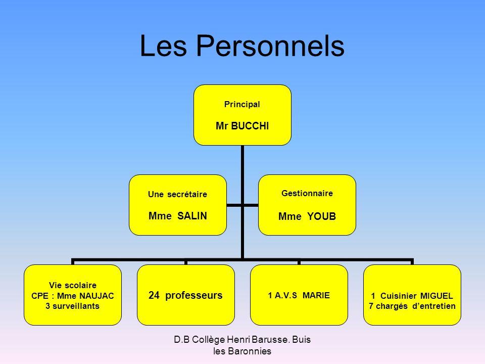 Les Personnels Principal Mr BUCCHI Vie scolaire CPE : Mme NAUJAC 3 surveillants 24 professeurs1 A.V.S MARIE 1 Cuisinier MIGUEL 7 chargés dentretien Un