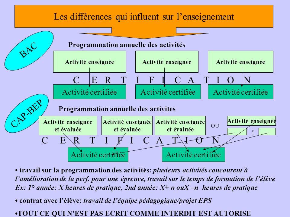 Les différences Les points communs travail différencié entre programme et certification travail différencié entre les niveaux de certification analyse