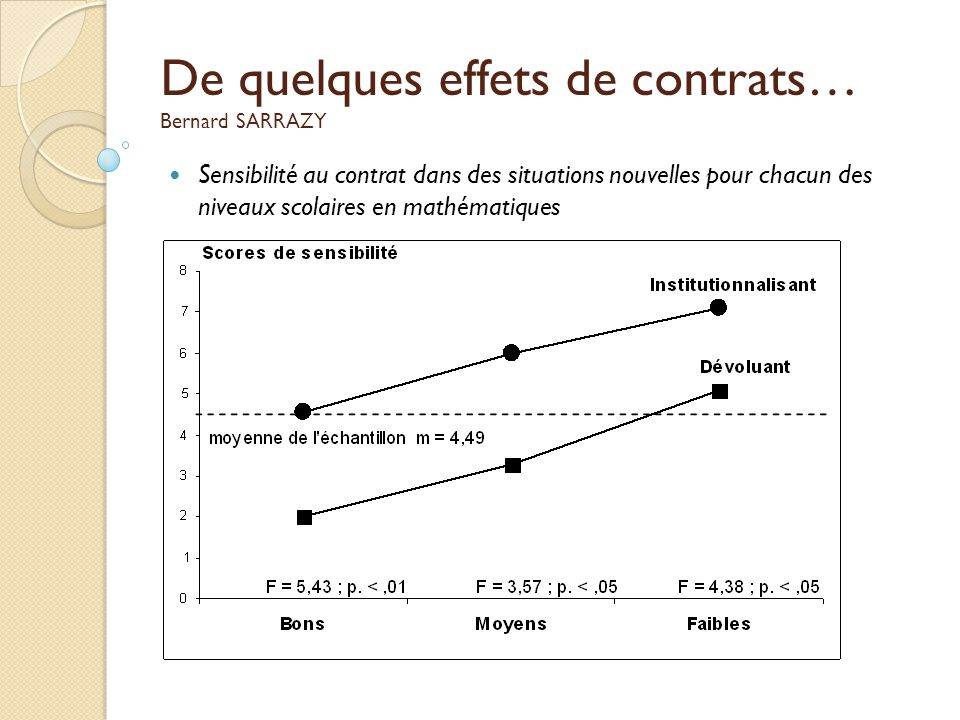 De quelques effets de contrats… Bernard SARRAZY Sensibilité au contrat dans des situations nouvelles pour chacun des niveaux scolaires en mathématique