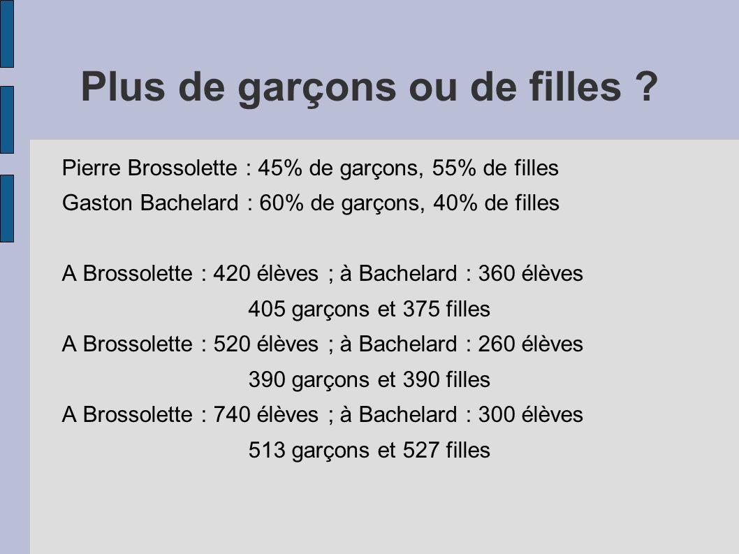 Plus de garçons ou de filles ? Pierre Brossolette : 45% de garçons, 55% de filles Gaston Bachelard : 60% de garçons, 40% de filles A Brossolette : 420