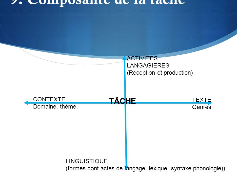 9. Composante de la tâche CONTEXTE Domaine, thème, TEXTE Genres ACTIVITES LANGAGIERES (Réception et production) LINGUISTIQUE (formes dont actes de lan