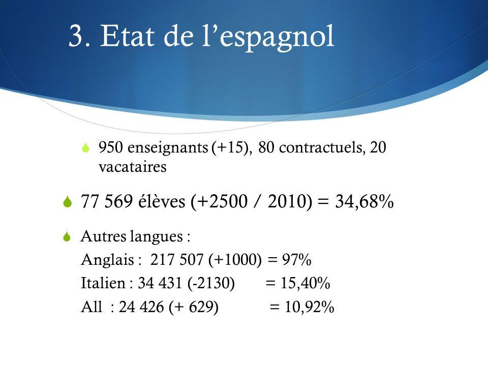 3. Etat de lespagnol 950 enseignants (+15), 80 contractuels, 20 vacataires 77 569 élèves (+2500 / 2010) = 34,68% Autres langues : Anglais : 217 507 (+