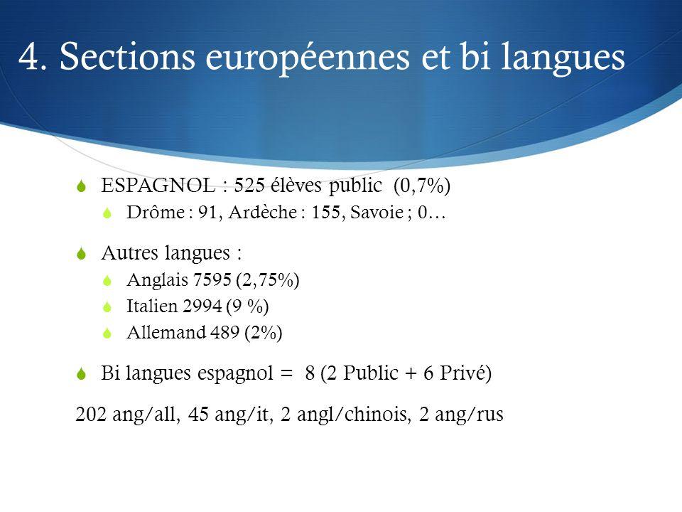 4. Sections européennes et bi langues ESPAGNOL : 525 élèves public (0,7%) Drôme : 91, Ardèche : 155, Savoie ; 0… Autres langues : Anglais 7595 (2,75%)