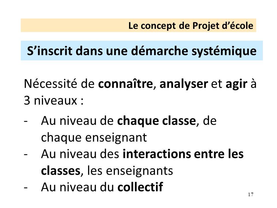 17 Le concept de Projet décole Sinscrit dans une démarche systémique Nécessité de connaître, analyser et agir à 3 niveaux : -Au niveau de chaque classe, de chaque enseignant -Au niveau des interactions entre les classes, les enseignants -Au niveau du collectif