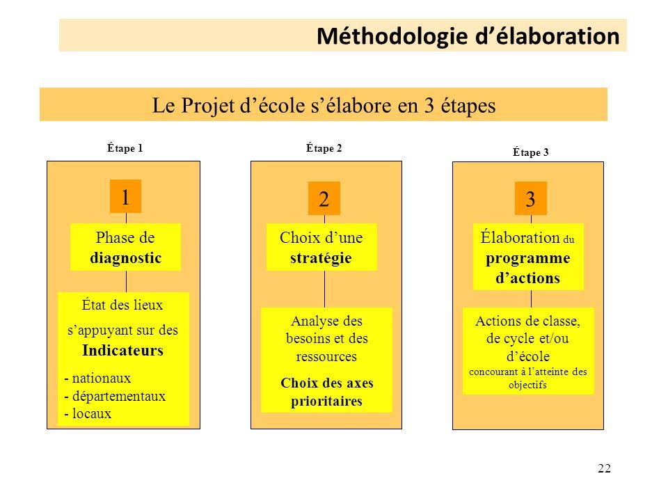 22 Phase de diagnostic Élaboration du programme dactions Choix dune stratégie État des lieux sappuyant sur des Indicateurs - nationaux - départementau