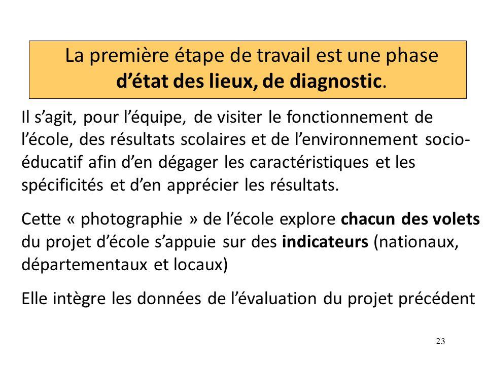 23 La première étape de travail est une phase détat des lieux, de diagnostic.