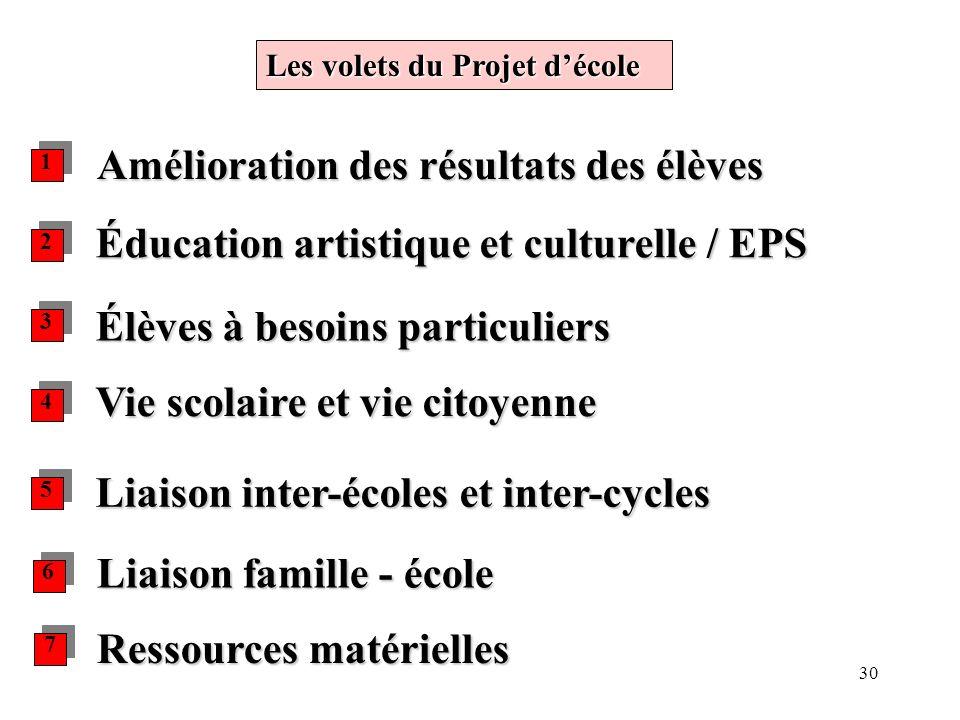 30 Les volets du Projet décole Amélioration des résultats des élèves Élèves à besoins particuliers Liaison inter-écoles et inter-cycles Vie scolaire e