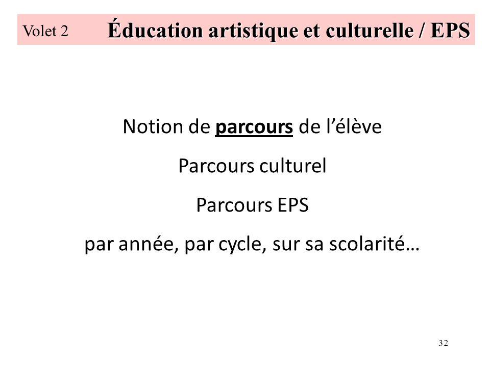 32 Éducation artistique et culturelle / EPS Volet 2 Notion de parcours de lélève Parcours culturel Parcours EPS par année, par cycle, sur sa scolarité…