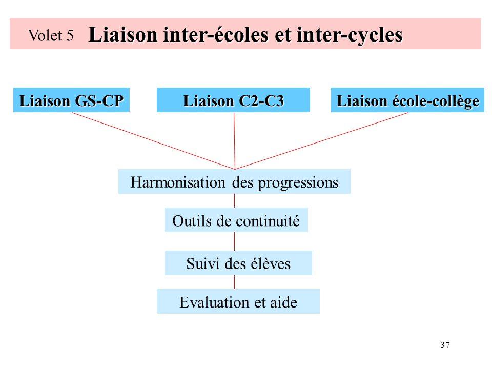 37 Liaison inter-écoles et inter-cycles Volet 5 Liaison GS-CP Liaison école-collège Liaison C2-C3 Harmonisation des progressions Outils de continuité Suivi des élèves Evaluation et aide