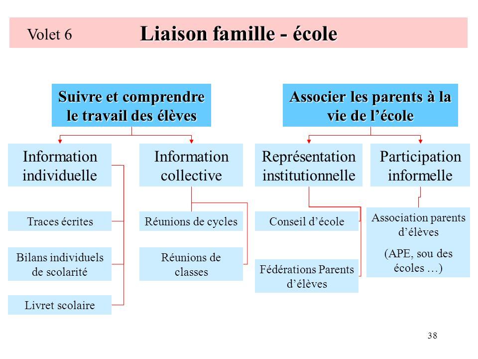 38 Liaison famille - école Volet 6 Suivre et comprendre le travail des élèves Associer les parents à la vie de lécole Information individuelle Informa
