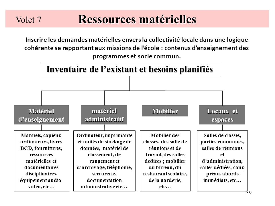 39 Ressources matérielles Volet 7 Matériel denseignement Locaux et espaces matériel administratif Mobilier Inventaire de lexistant et besoins planifié