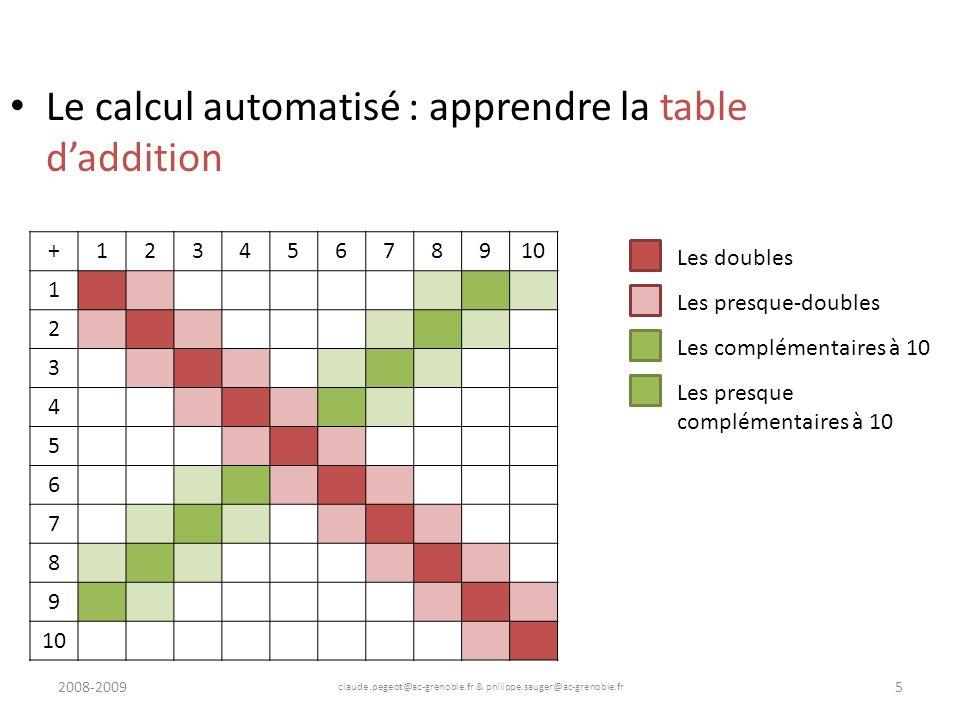 2008-2009 claude.pegeot@ac-grenoble.fr & philippe.sauger@ac-grenoble.fr 6 Le calcul automatisé : apprendre la table daddition +12345678910 1 2 3 4 5 6 7 8 9 Les doubles Les presque-doubles Les complémentaires à 10 Les presque complémentaires à 10 Numération simple (+1 ou +10)
