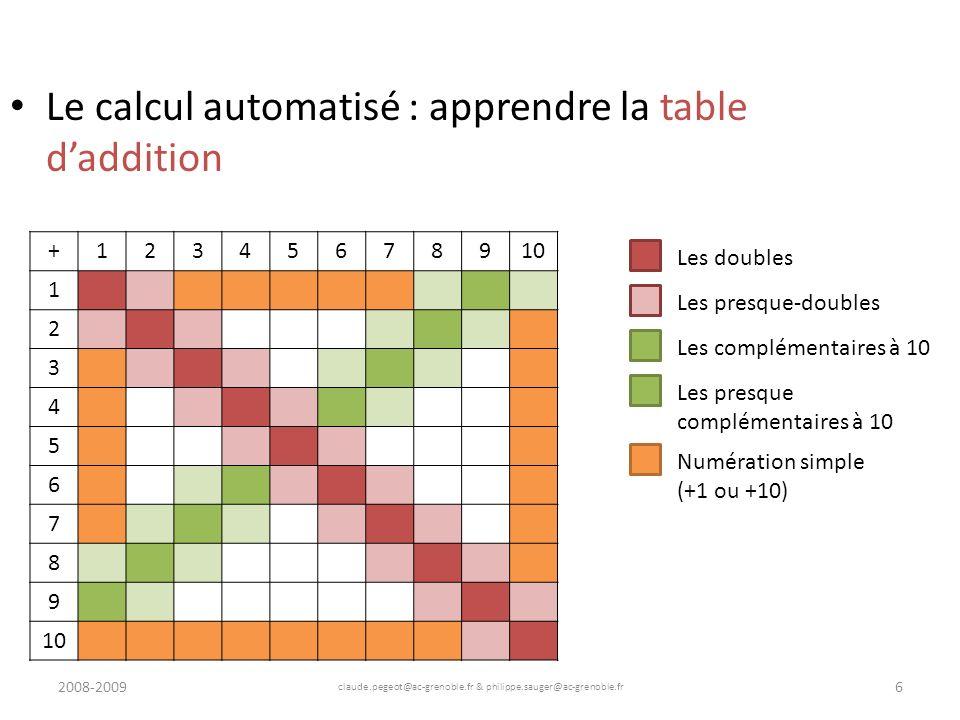2008-2009 claude.pegeot@ac-grenoble.fr & philippe.sauger@ac-grenoble.fr 7 Le calcul automatisé : apprendre la table daddition +12345678910 1 2 3 4 5 6 7 8 9 Les doubles Les presque-doubles Les complémentaires à 10 Les presque complémentaires à 10 Numération simple (+1 ou +10) Surcomptage (+2 ou +3)
