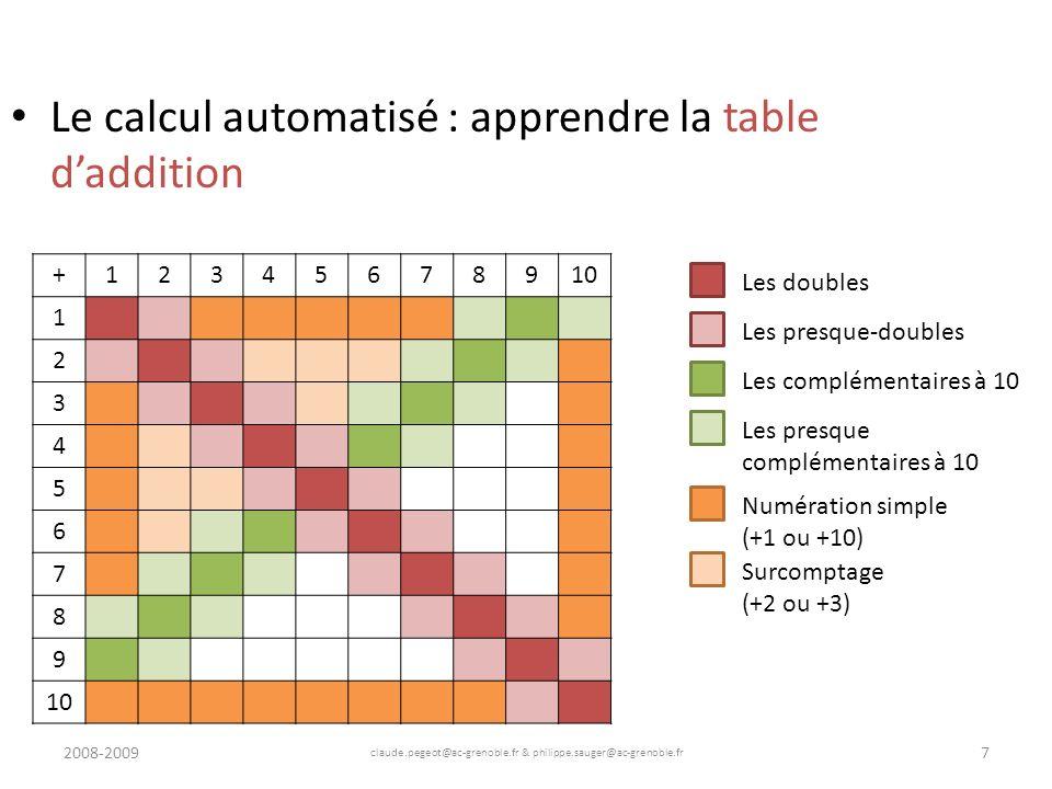 2008-2009 claude.pegeot@ac-grenoble.fr & philippe.sauger@ac-grenoble.fr 8 Le calcul automatisé : apprendre la table daddition +12345678910 1 2 3 4 5 6 7 8 9 Les doubles Les presque-doubles Les complémentaires à 10 Les presque complémentaires à 10 Numération simple (+1 ou +10) Surcomptage (+2 ou +3) Passage par 10