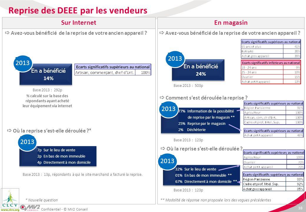 10 Confidentiel - © MV2 Conseil Base 2013 : 292p % calculé sur la base des répondants ayant acheté leur équipement via internet Reprise des DEEE par l