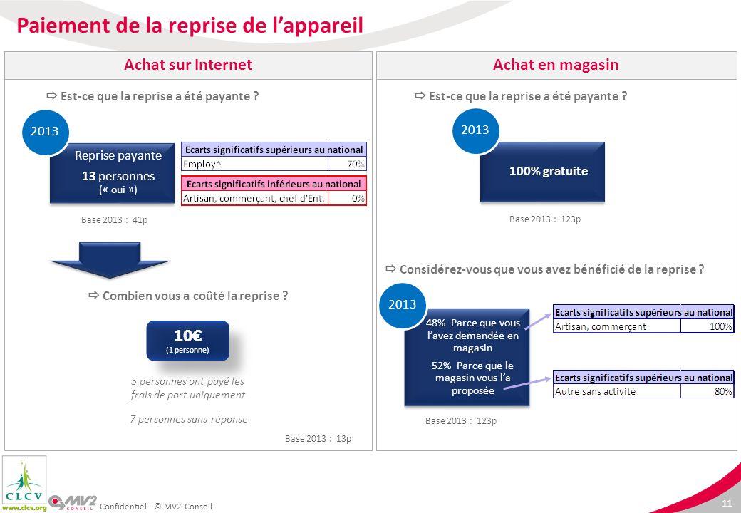 11 100% gratuite 2013 Reprise payante 13 personnes (« oui ») 2013 Confidentiel - © MV2 Conseil Est-ce que la reprise a été payante ? Combien vous a co