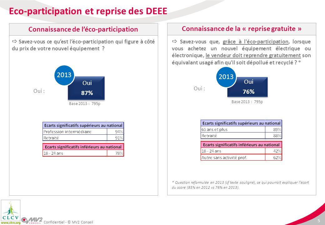 6 Confidentiel - © MV2 Conseil Non 5%Non Ce dispositif d affichage de l éco-participation devait s arrêter en 2013.