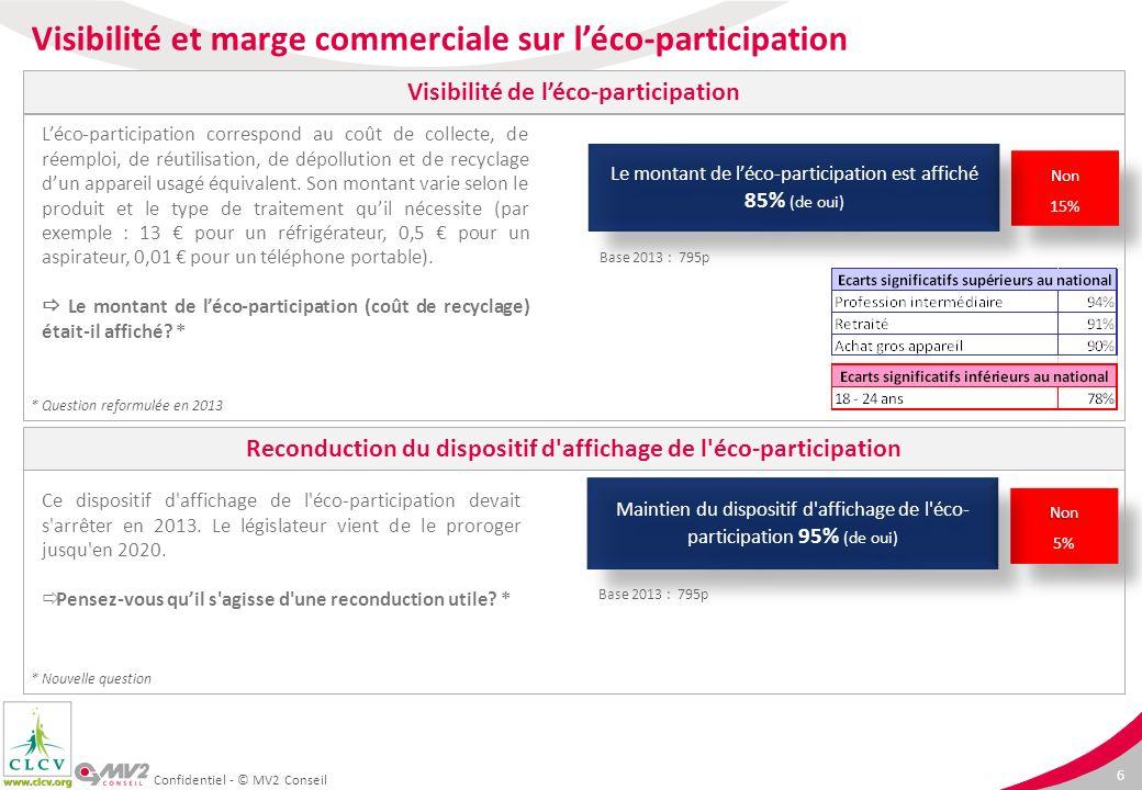 6 Confidentiel - © MV2 Conseil Non 5%Non Ce dispositif d'affichage de l'éco-participation devait s'arrêter en 2013. Le législateur vient de le proroge