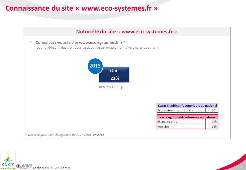 9 Demande de la reprise 4% 2013 Site propose la reprise 24% 2013 Confidentiel - © MV2 Conseil Est-ce que le site marchand vous a clairement proposé de reprendre gratuitement votre ancien équipement ?* En avez-vous bénéficié .