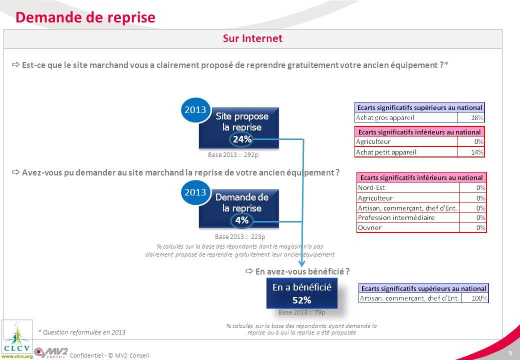 9 Demande de la reprise 4% 2013 Site propose la reprise 24% 2013 Confidentiel - © MV2 Conseil Est-ce que le site marchand vous a clairement proposé de