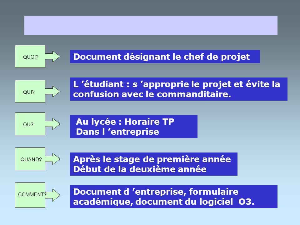Demande de projet Réponse à la demande Nomination du chef de projet INITIALISATION 1 PREPARATION 2 PLANIFICATION 3 BILAN 5 PILOTAGE 4 DOCUMENTS ASSOCI