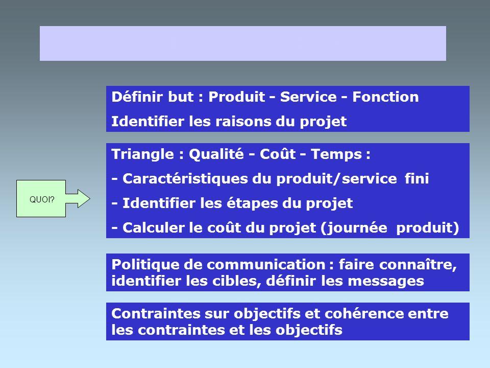 Note de cadrage PREPARATION 2 INITIALISATION 1 PLANIFICATION 3 BILAN 5 PILOTAGE 4 DOCUMENTS ASSOCIES AU PROJET INDUSTRIEL