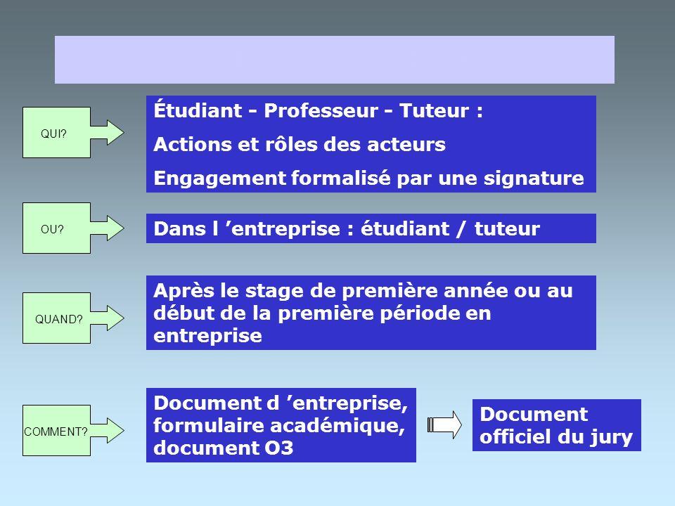 NOTE DE CADRAGE Définir but : Produit - Service - Fonction Identifier les raisons du projet QUOI? Triangle : Qualité - Coût - Temps : - Caractéristiqu