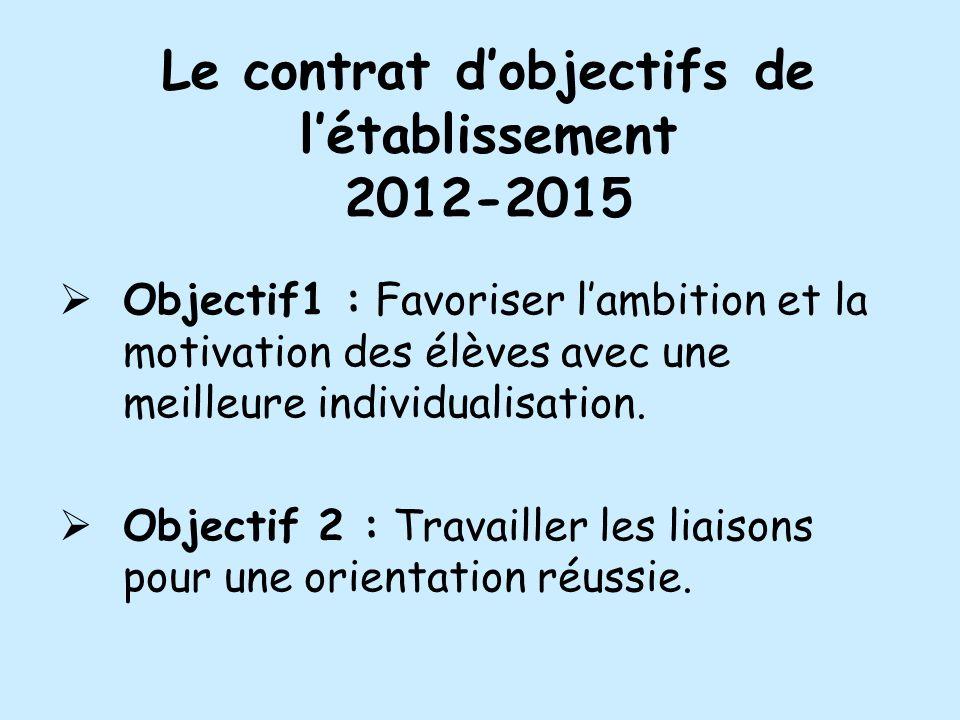 Le contrat dobjectifs de létablissement 2012-2015 Objectif1 : Favoriser lambition et la motivation des élèves avec une meilleure individualisation. Ob