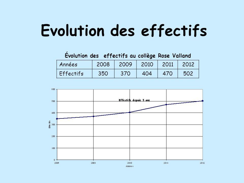 Evolution des effectifs Évolution des effectifs au collège Rose Valland Années20082009201020112012 Effectifs350370404470502