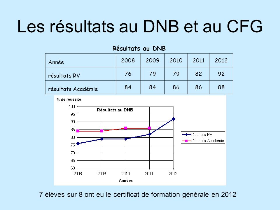 Les résultats au DNB et au CFG Résultats au DNB Année 20082009201020112012 résultats RV 7679 8292 résultats Académie 84 86 88 7 élèves sur 8 ont eu le