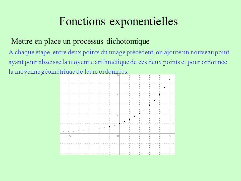 Fonctions exponentielles Mettre en place un processus dichotomique A chaque étape, entre deux points du nuage précédent, on ajoute un nouveau point ay