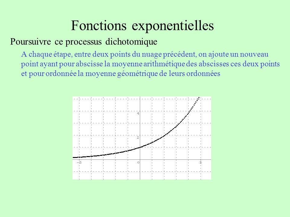 Fonctions exponentielles Poursuivre ce processus dichotomique A chaque étape, entre deux points du nuage précédent, on ajoute un nouveau point ayant p