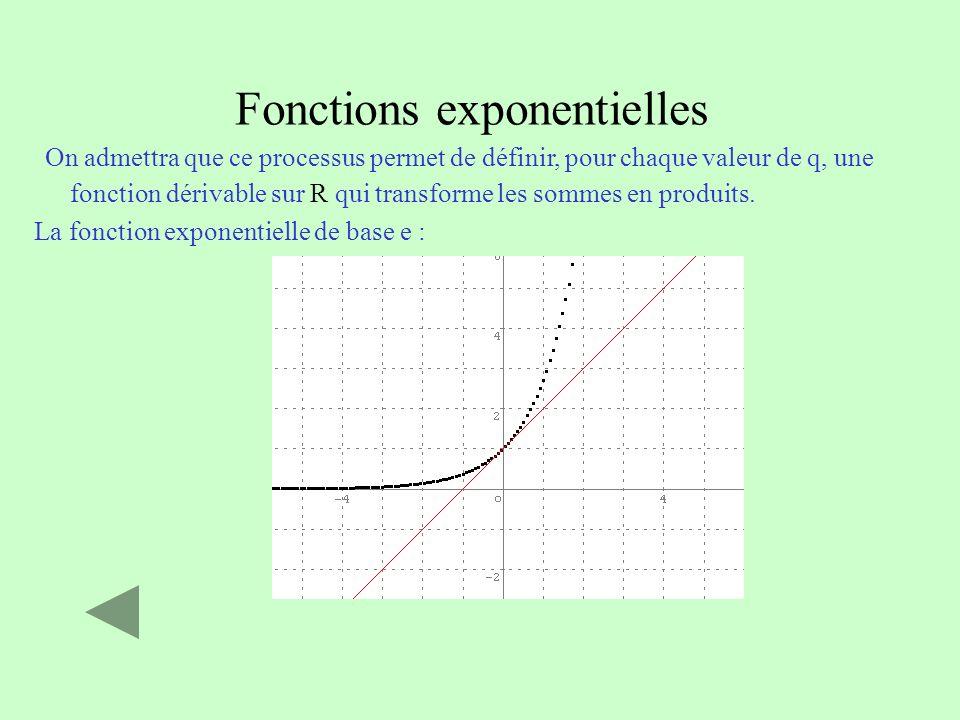 Fonctions exponentielles On admettra que ce processus permet de définir, pour chaque valeur de q, une fonction dérivable sur R qui transforme les somm