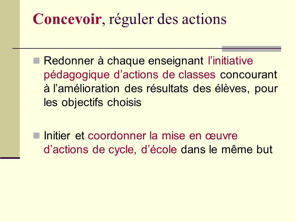Concevoir, réguler des actions Redonner à chaque enseignant linitiative pédagogique dactions de classes concourant à lamélioration des résultats des élèves, pour les objectifs choisis Initier et coordonner la mise en œuvre dactions de cycle, décole dans le même but