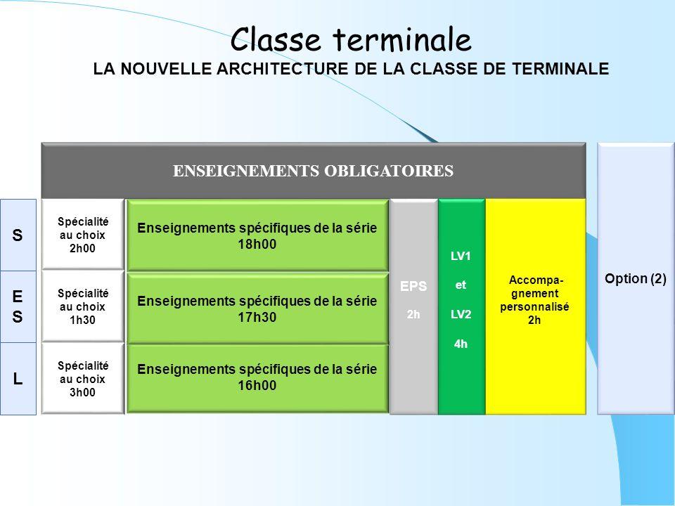 Classe terminale LA NOUVELLE ARCHITECTURE DE LA CLASSE DE TERMINALE ENSEIGNEMENTS OBLIGATOIRES Accompa- gnement personnalisé 2h Option (2) S ESES L Enseignements spécifiques de la série 18h00 Enseignements spécifiques de la série 16h00 Enseignements spécifiques de la série 17h30 Spécialité au choix 3h00 Spécialité au choix 2h00 Spécialité au choix 1h30 LV1 et LV2 4h EPS 2h