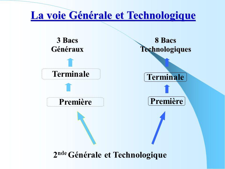 2 nde Générale et Technologique Terminale Première Terminale Première 3 Bacs Généraux 8 Bacs Technologiques La voie Générale et Technologique