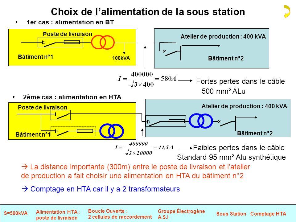 Choix de lalimentation de la sous station 1er cas : alimentation en BT Fortes pertes dans le câble 2ème cas : alimentation en HTA Faibles pertes dans le câble Atelier de production : 400 kVA Bâtiment n°2 La distance importante (300m) entre le poste de livraison et latelier de production a fait choisir une alimentation en HTA du bâtiment n°2 Poste de livraison Bâtiment n°1 Comptage en HTA car il y a 2 transformateurs 500 mm² ALu Standard 95 mm² Alu synthétique 100kVA Atelier de production : 400 kVA Bâtiment n°2 Poste de livraison Bâtiment n°1 Sous Station Comptage HTA Groupe Électrogène A.S.I Boucle Ouverte : 2 cellules de raccordement S=500kVA Alimentation HTA : poste de livraison