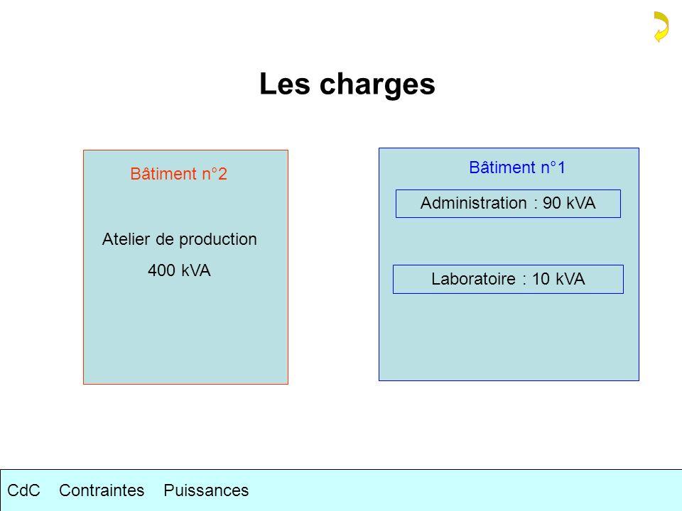 Les charges Bâtiment n°2 Atelier de production 400 kVA Bâtiment n°1 Administration : 90 kVA Laboratoire : 10 kVA CdCContraintesPuissances