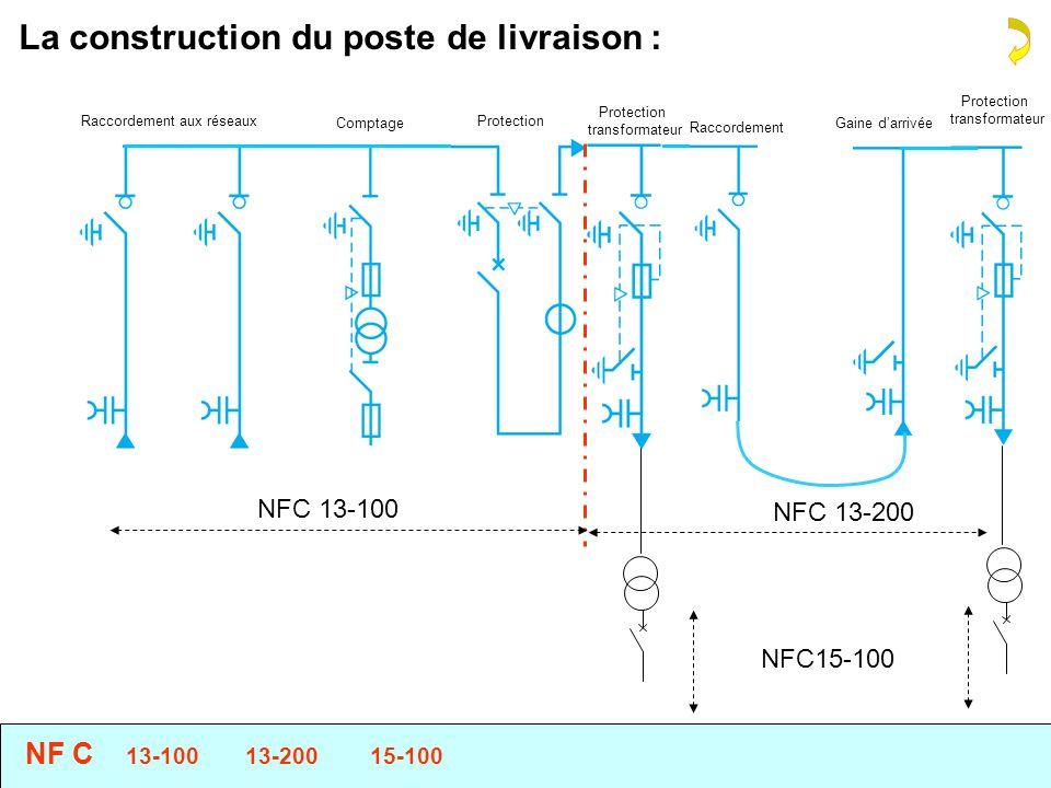 La construction du poste de livraison : Raccordement aux réseaux Comptage Protection transformateur Raccordement Protection transformateur Gaine darrivée Câble 300m NF C 13-100 13-200 15-100 NFC 13-100 NFC 13-200 NFC15-100