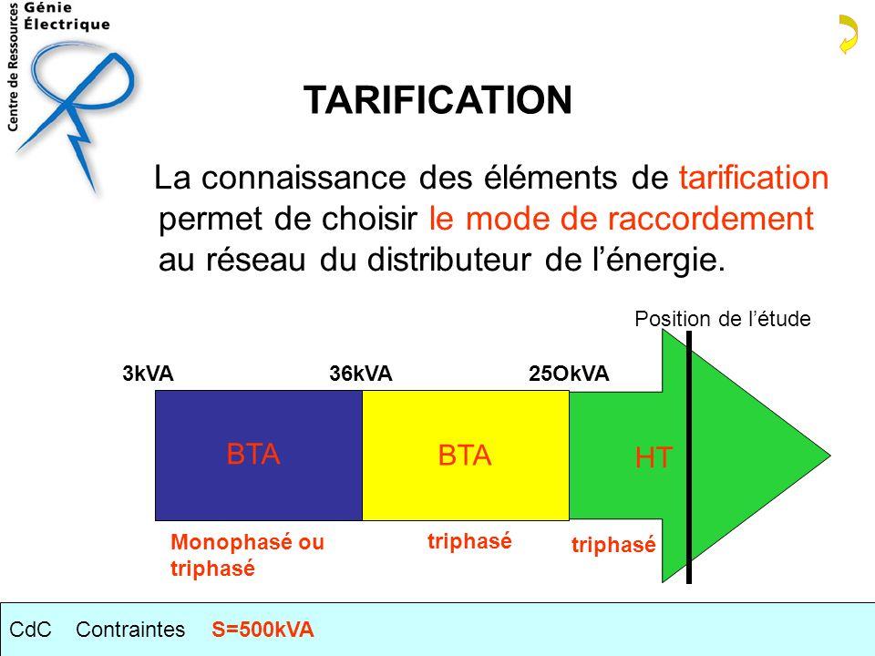 HT La connaissance des éléments de tarification permet de choisir le mode de raccordement au réseau du distributeur de lénergie.