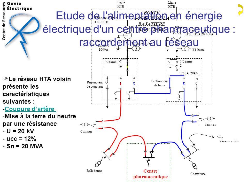 Le réseau HTA voisin présente les caractéristiques suivantes : -Coupure dartère Coupure dartère -Mise à la terre du neutre par une résistance - U = 20 kV - ucc = 12% - Sn = 20 MVA Etude de l alimentation en énergie électrique d un centre pharmaceutique : raccordement au réseau