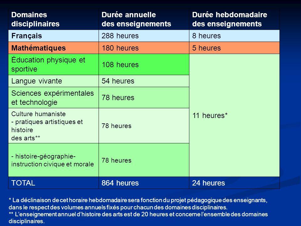 Domaines disciplinaires Durée annuelle des enseignements Durée hebdomadaire des enseignements Français288 heures8 heures Mathématiques180 heures5 heur