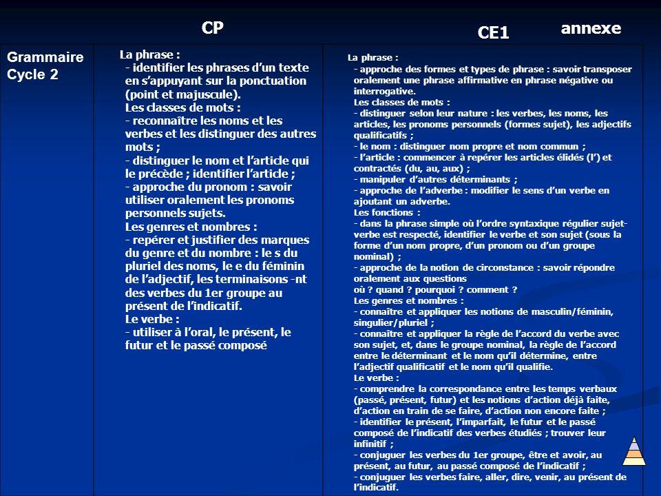 Grammaire Cycle 2 La phrase : - identifier les phrases dun texte en sappuyant sur la ponctuation (point et majuscule). Les classes de mots : - reconna
