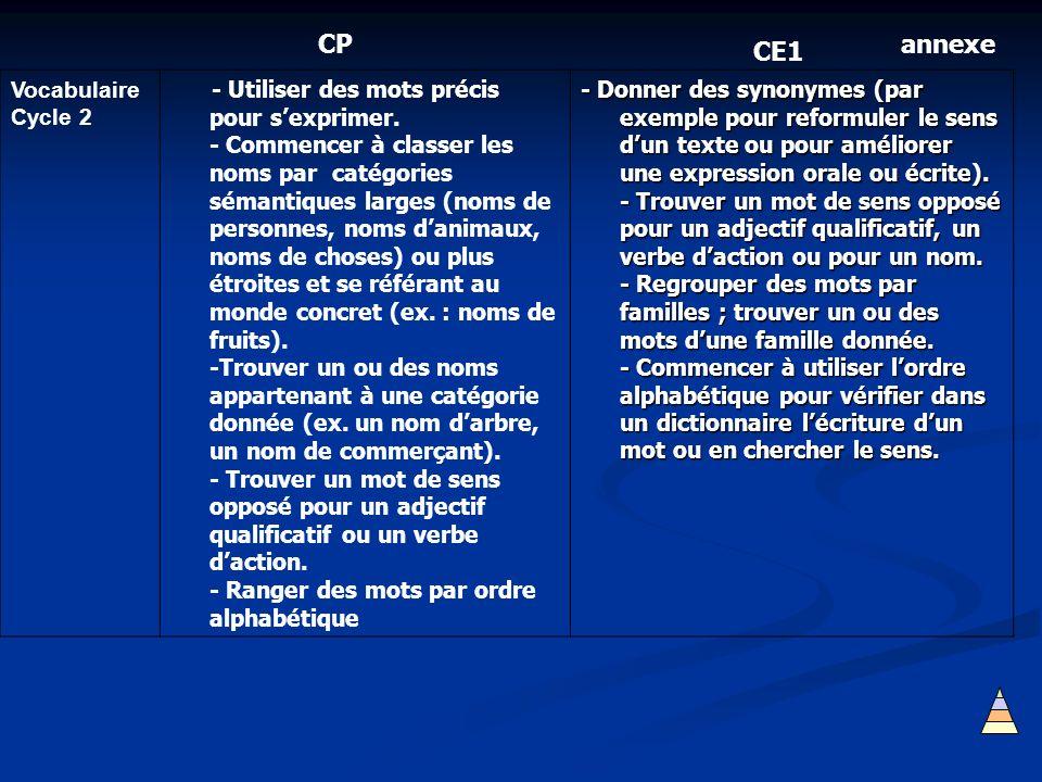 Vocabulaire Cycle 2 - Utiliser des mots précis pour sexprimer. - Commencer à classer les noms par catégories sémantiques larges (noms de personnes, no