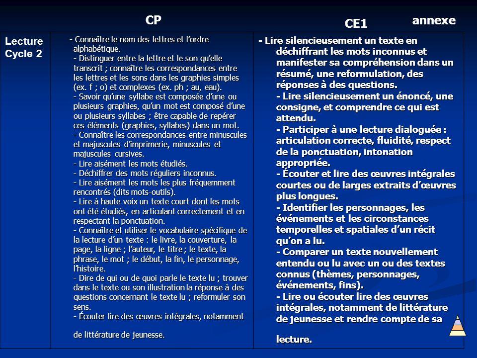 Lecture Cycle 2 - Connaître le nom des lettres et lordre alphabétique. - Distinguer entre la lettre et le son quelle transcrit ; connaître les corresp