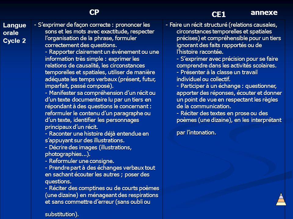 Langue orale Cycle 2 - Sexprimer de façon correcte : prononcer les sons et les mots avec exactitude, respecter lorganisation de la phrase, formuler co