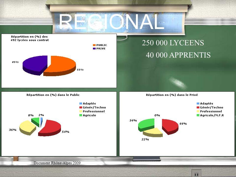 REGIONAL -Effectif moyen /établissement= 246 élèves -Evolution des effectifs par cycle : -2008/2009CREAP CNEAP -Cycle court4088 (63.8%)59.2% -Cycle long1843 (28.7%)31.8% -Cycle supérieur 480 (7.5% )9.0% -Depuis 2 ans, proportionnellement le CREAP Rhônes-Alpes scolarise plus délèves en cycle court que le CNEAP et moins en cycle long et supérieur -Au niveau du CREAP,le cycle long progresse au détriment du cycle court.